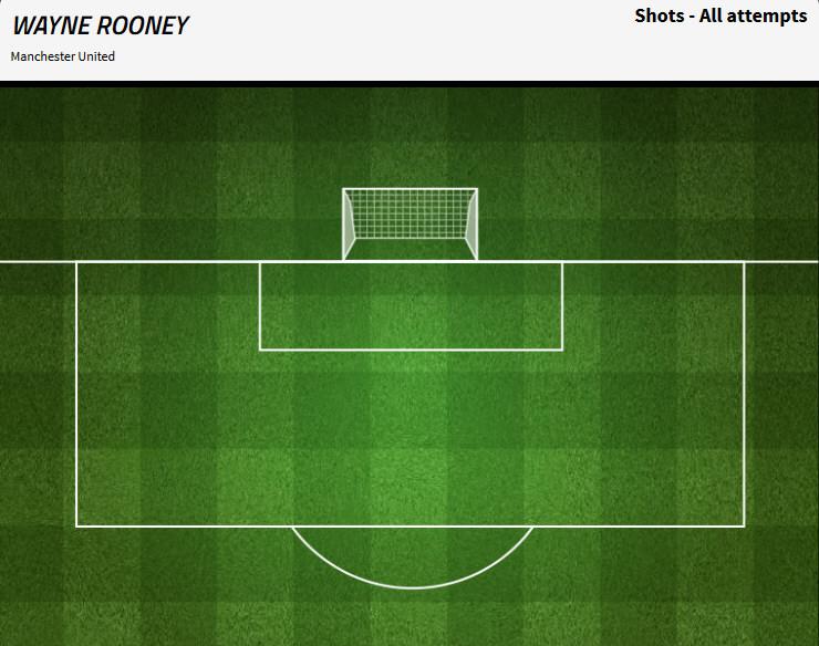 Rooney vs Aston Villa. Źródło: Stats Zone.