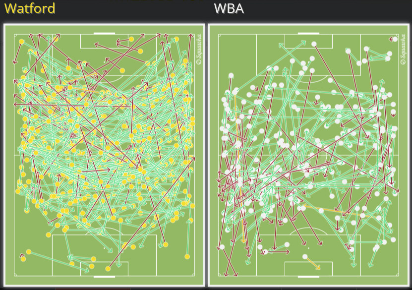 Watford vs WBA